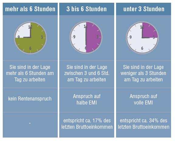 Erwerbsminderung Versorgungslücke Zapp Lörrach Schopfheim BU-Rente Berufsunfähigkeitsversicherung
