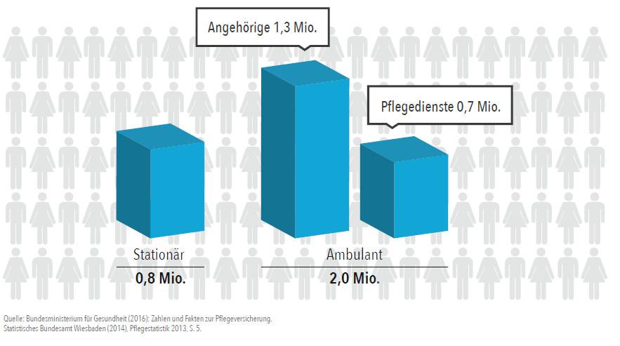 Pflegefäller ambulant und stationär Zapp Lörrach Schopfheim Pflegeversicherung Testsieger