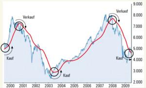 TL 200 Beispielhafter Verlauf 2000 - 2009