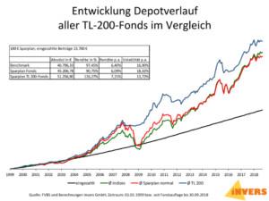 Aktienanlage mit Airbag - Value Aktienfonds